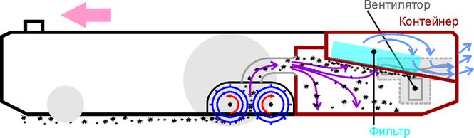 Схема работы iRobot Roomba 880